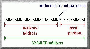 Маска сети - надежный помощник при построении сетей