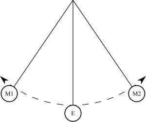 Accelerarea unui pendul matematic