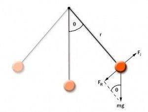 Un pendul matematic oscilează