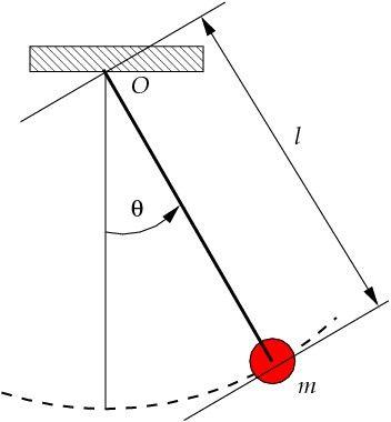 Pendulul matematic (formule)