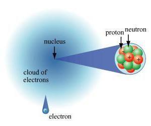 particulă neutră electrică