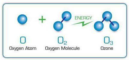 model al moleculei de ozon