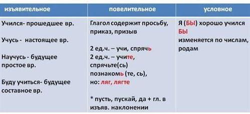 cum se face o analiză morfologică a unui verb