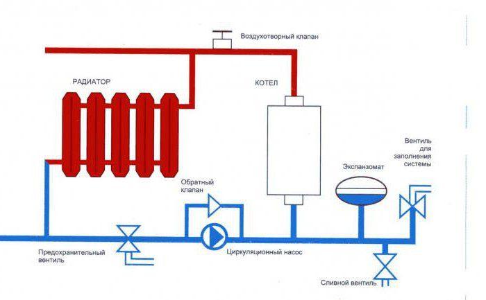 conectarea unui cazan de gaz atașat
