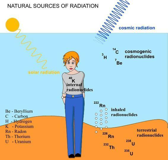 norma radiațiilor de fond mc h