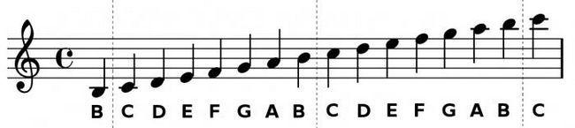 Notatie pentru un chitarist incepator