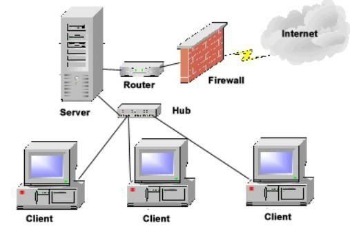 Dezactivarea firewall-ului este ușoară, este dificil să restabiliți sistemul!