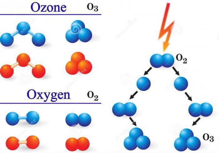 Elementul de ozon