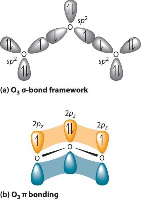 Ozonarea elementului chimic