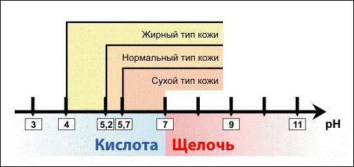 ph neutral