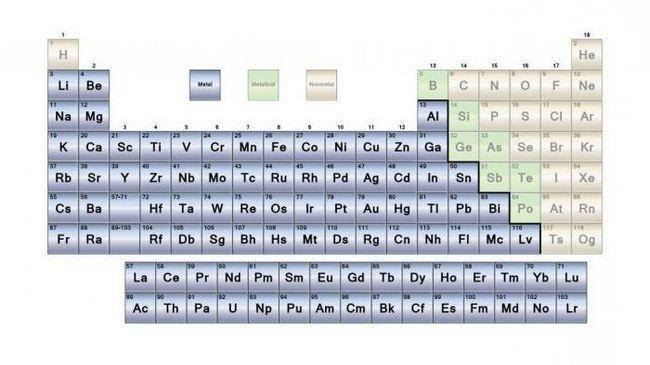 metale și nemetale