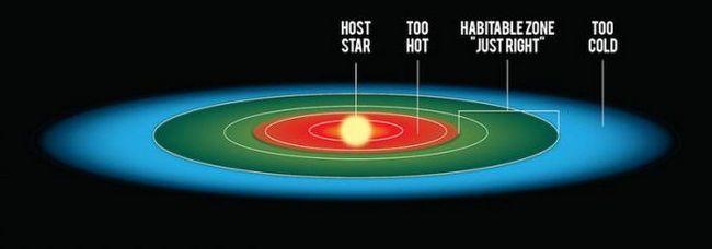 planete potrivite pentru viața umană