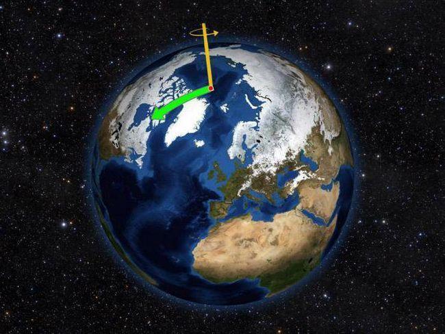 precesie solare lunară