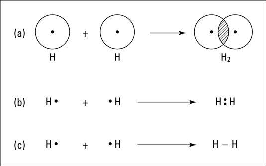 Formarea unei legături covalente nepolare