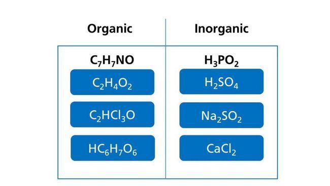Compuși organici și anorganici