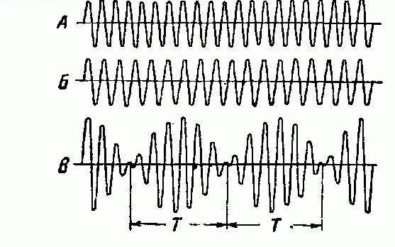 Oscilații cu frecvențe diferite