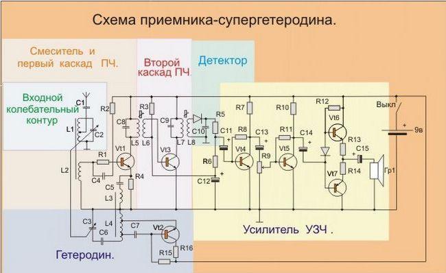 Receptor superheterodyne cu tranzistori