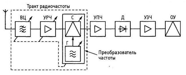 Diagrama bloc a receptorului superheterodyne