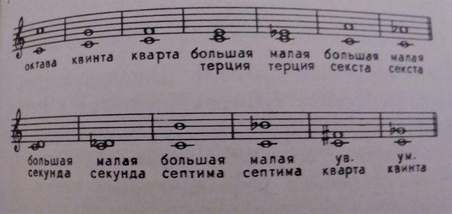 Amplasarea de note asupra personalului muzical