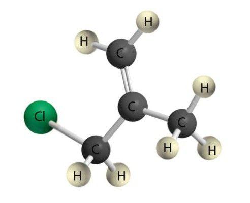 reacții de substituție nucleofilă