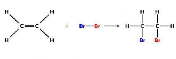 reacțiile chimice ale compușilor organici