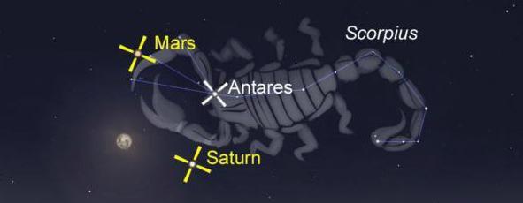 de la ce dată semnul zodiacului începe scorpionul