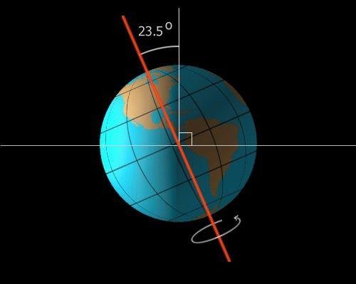 cu ce viteză pământul se rotește pe orbită