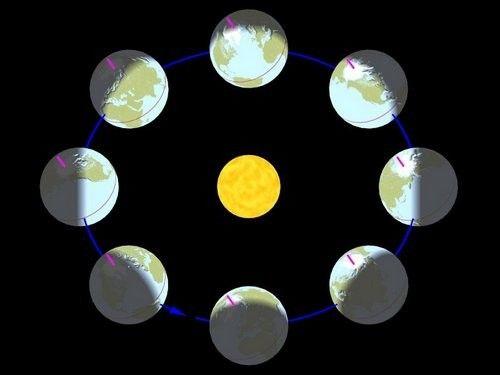cât de repede se mișcă pământul în jurul soarelui