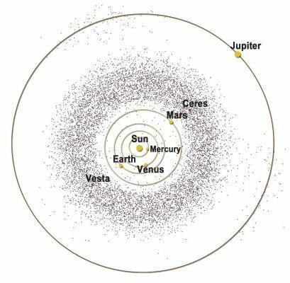 Cei mai mari asteroizi și mișcarea lor