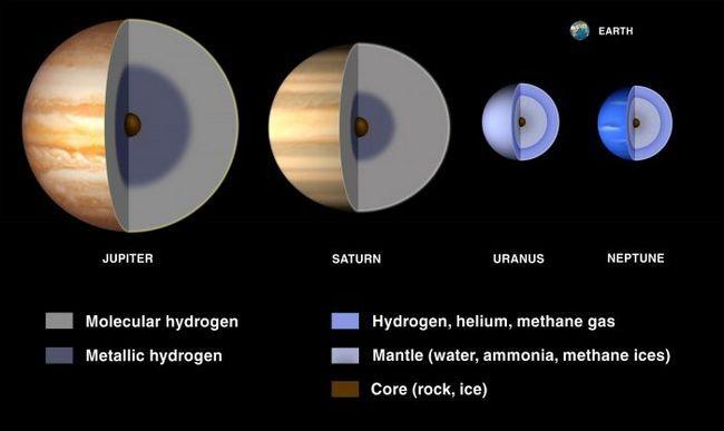 cele mai interesante fapte despre giganții planetelor