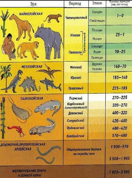 perioade de scară geochronologică