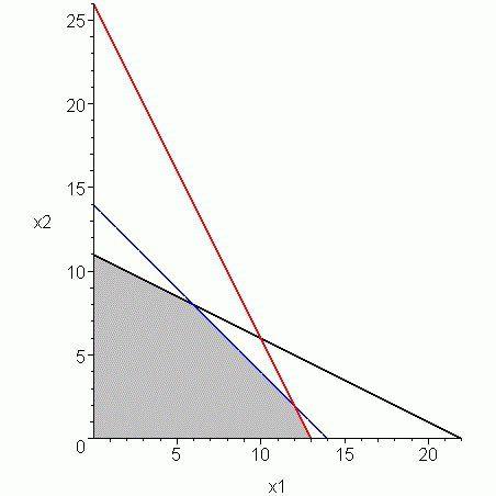 metoda simplex de rezolvare a problemelor