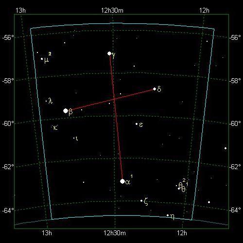 constelația sudică