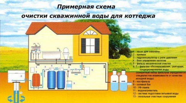 sistemul de purificare a apei pentru o casă privată