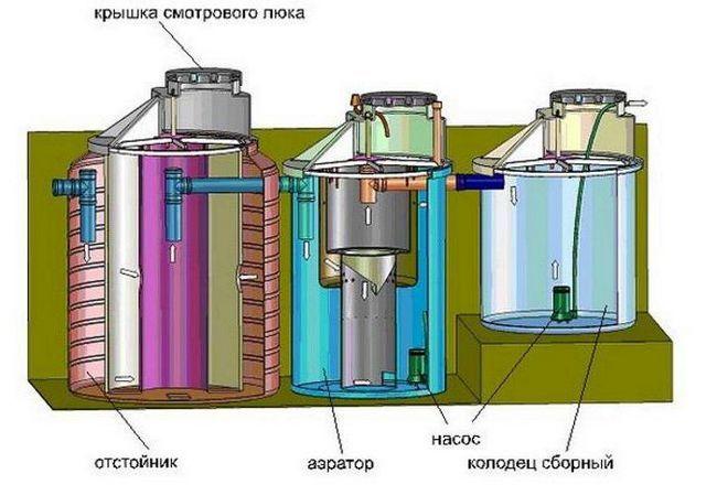 sisteme de tratare a apelor uzate pentru o casă privată