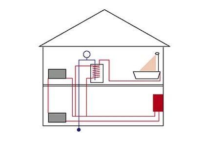 Sistemul de încălzire într-o casă privată