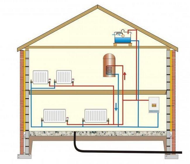 Sisteme de încălzire pe gaz ale unei case particulare