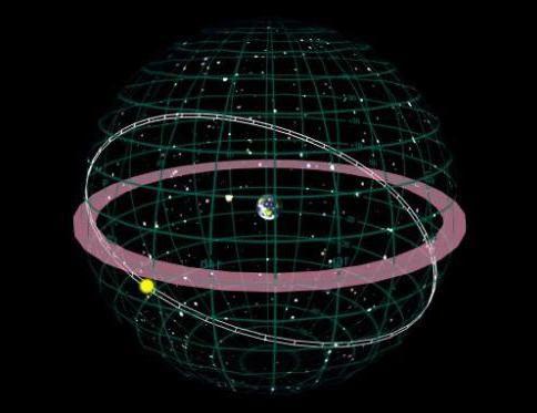 ecliptic - calea vizibilă a soarelui pe sfera cerească