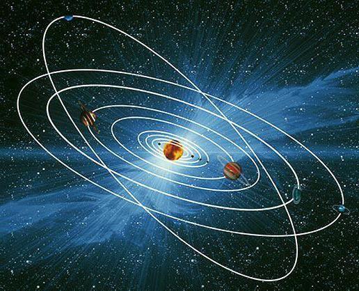 mișcări vizibile ale fizicii corpurilor celeste