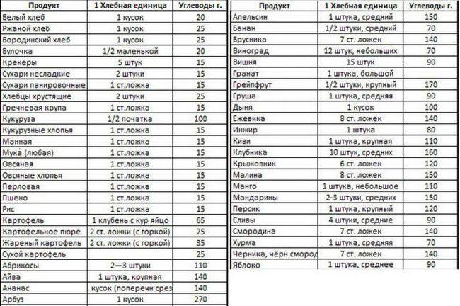 tabel de unități de cereale pentru diabetici de ou tip 1