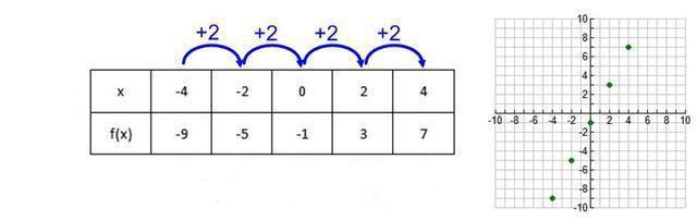 funcția de tabulare