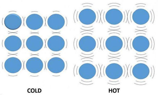 expansiune termică