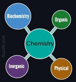 transformarea chimiei chimice