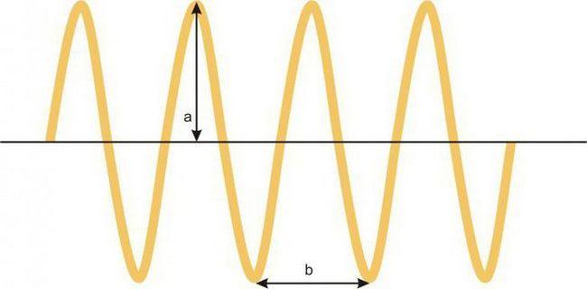 tipuri de oscilații