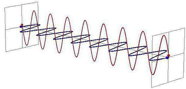 tipuri de vibrații mecanice