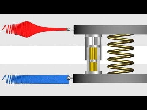 tipuri de oscilații electromagnetice