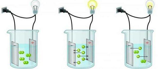 tipuri de soluții chimice