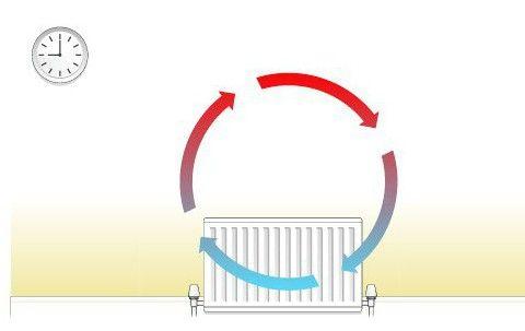 tipurile de bază de transfer de căldură