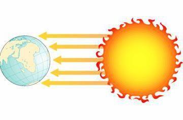 trei tipuri de transfer termic