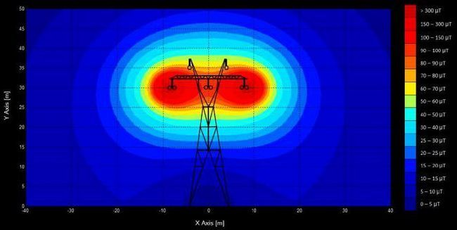 energia radiației electromagnetice